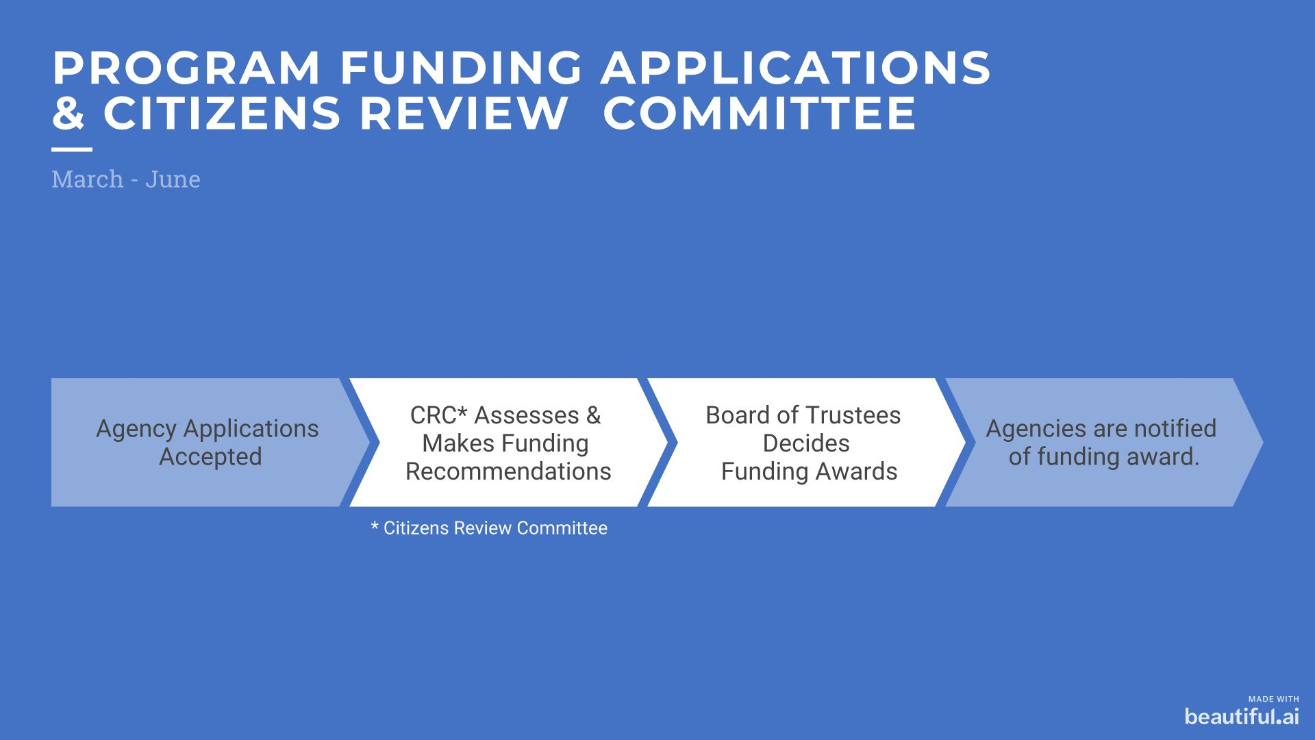 Funding Process - Citizens Review Committee